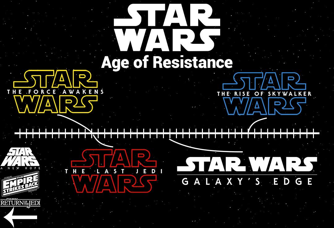Star Wars Timeline Micechat